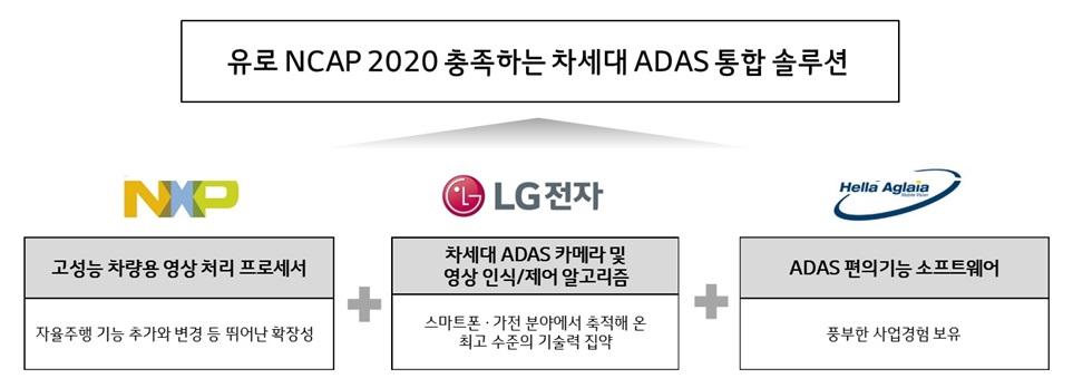 LG전자- NXP-헬라, 자율주행 시장 선점 위해 손잡았다