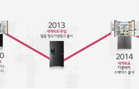한 눈으로 보는 LG 냉장고 50년(인포그래픽)