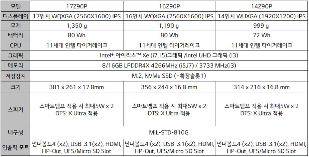 2021 LG gram Spec