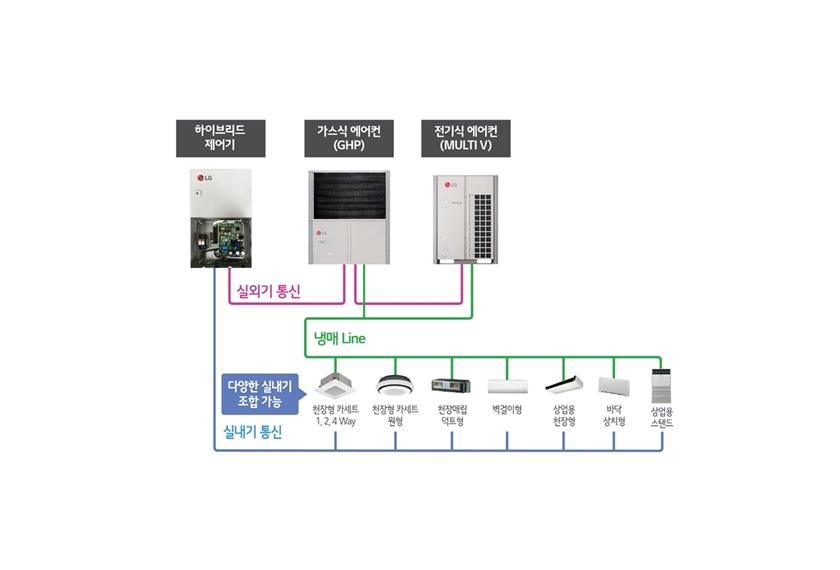 LG전자, 국내 최초 '하이브리드 시스템 에어컨' 출시