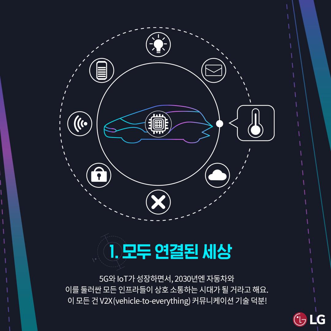 1. 모두 연결된 세상. 5G와 IoT가 성장하면서, 2030년엔 자동차와 이를 둘러싼 모든 인프라들이 상호 소통하는 시대가 될거라고 해요.