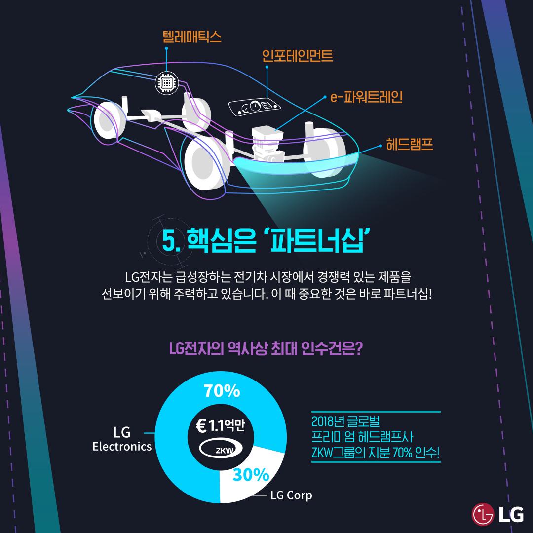5. 핵심은 파트너십 LG전자는 급성장하는 전기차 시장에서 경쟁력 있는 제품을 선보이기 위해 주력하고 있습니다. 이제 중요한 것은 바로 파트터십!
