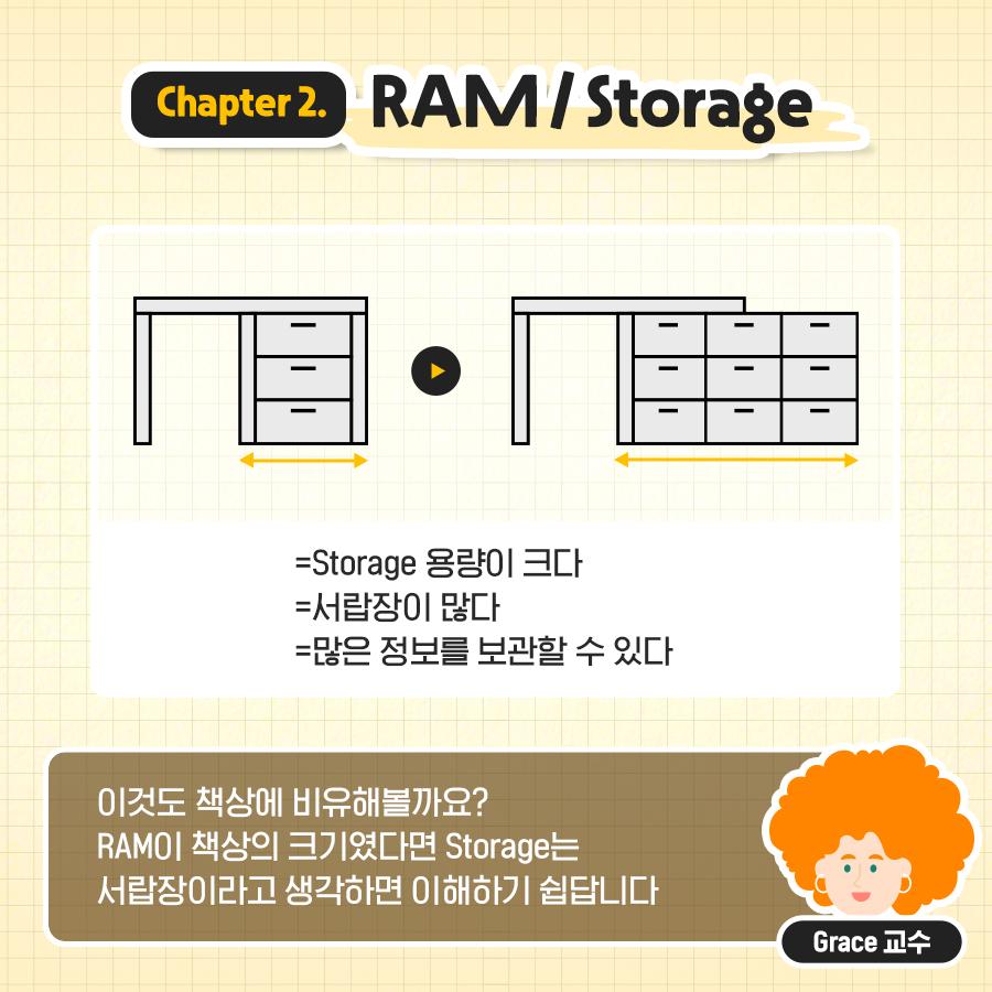 이것도 책상에 비유해볼까요? RAM이 책상의 크기였다면 Storage는 서랍장이라고 생각하면 이해하기 쉽답니다
