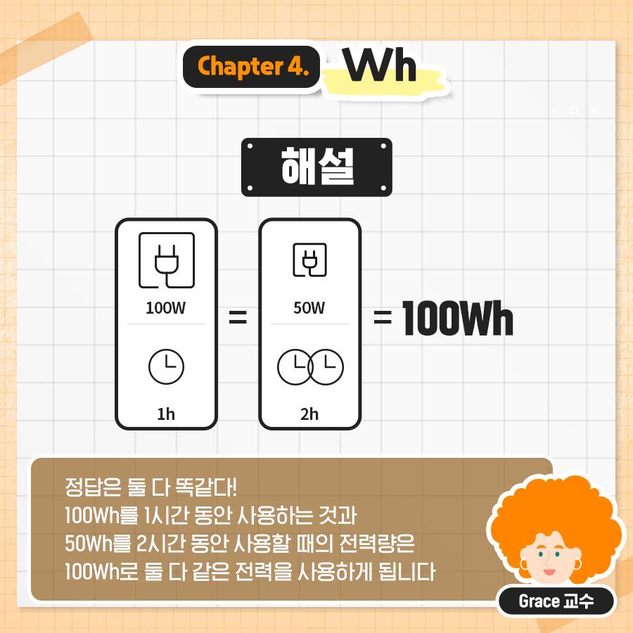 정답은 둘 다 똑같다! 100Wh를 1시간 동안 사용하는 것과 50Wh를 2시간 동안 사용할 때의 전력량은 100Wh로 둘 다 같은 전력을 사용하게 됩니다