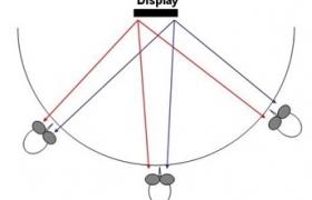 미래의 무안경 3D TV 시대를 여는 두가지 기술