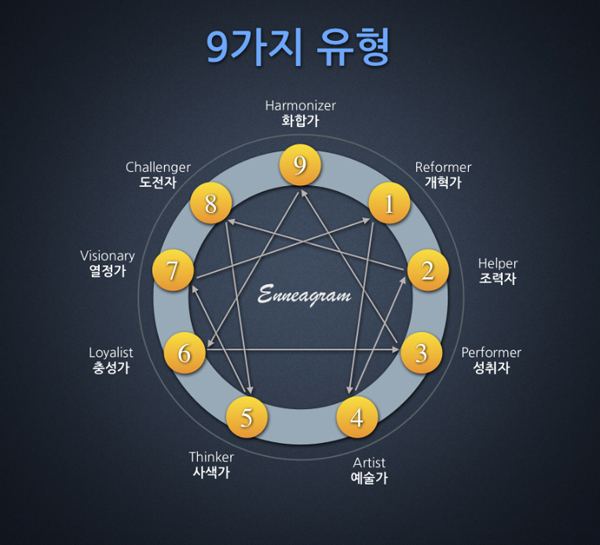 애니어그램의 9가지 유형 이미지