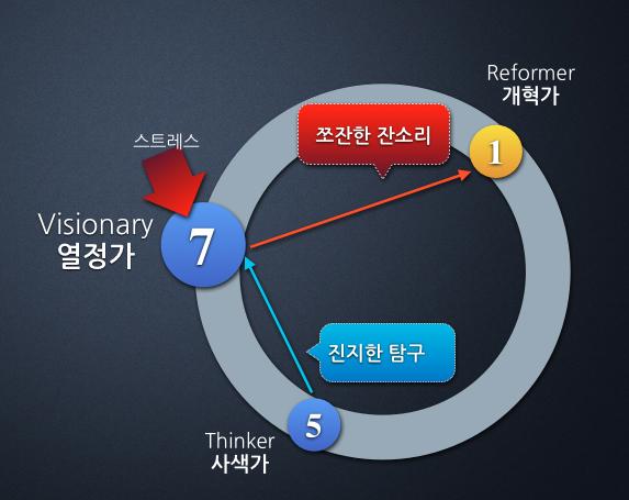 화살표 이론 이미지