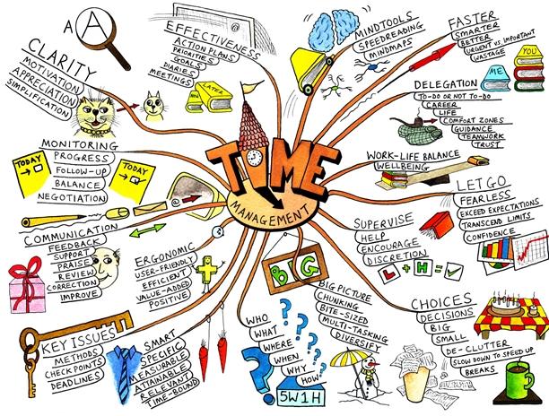 우수한 마인드맵으로 제시된 예시로, Time Management라는 중앙의 주제 사방으로 관련 마인드맵이 펼쳐져있다.