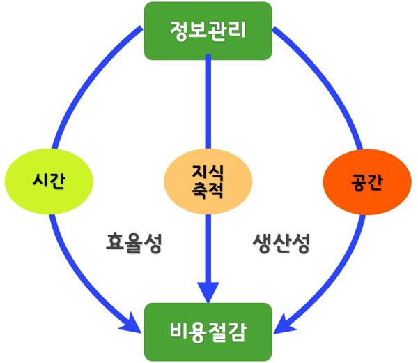 정보관리에 대한 이미지