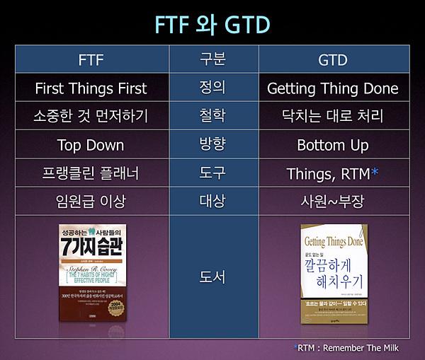 FTF와 GTD 비교