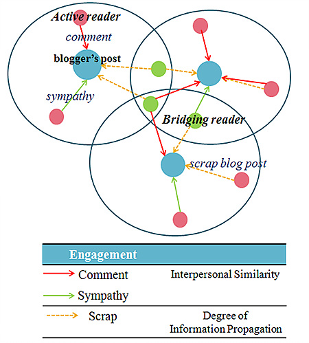 <Engagement> Comment& Sympathy : Interpersonal Similarity, Scrap : Degree of Infornation Propagation