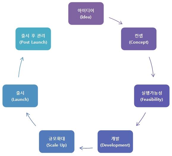 아이디어 - 컨셉 - 실행가능성 - 개발 - 규모확대 - 출시 - 출시 후 관리
