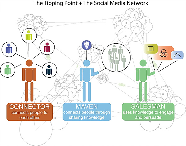 The Tipping Point + The Social Media Network. Connector, Maven, Salesman