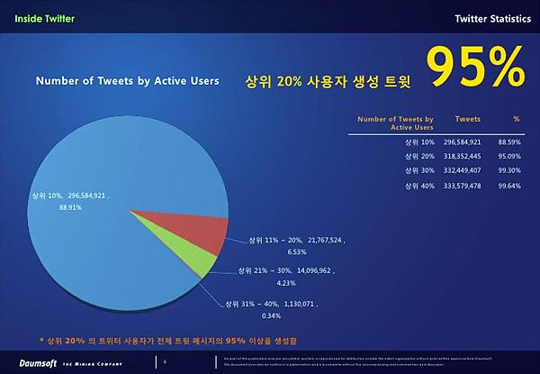 다음소프트- Tvitter in Korea