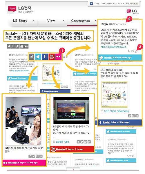 소셜플러스 공간을 설명하는 이미지이다. LG전자에서 운영하는 SNS 채널의 모든 컨텐츠를 한번에 볼 수 있고, 공유할 수 있고, 북마크 할 수 있는 기능을 보여준다.