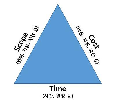 프로젝트 관리의 삼각형