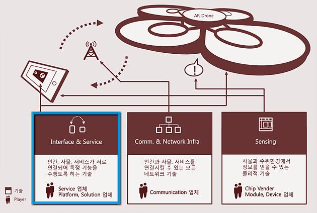 IoT 데이터 변환 프로세스