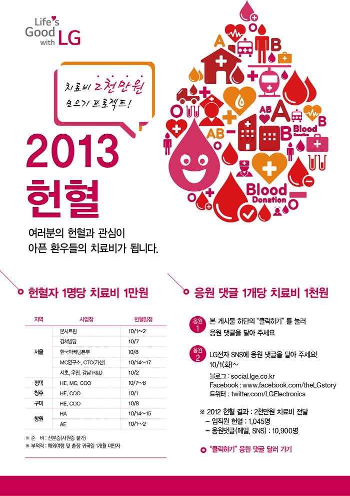 2013_CSR_헌혈캠페인 메인 포스터 이미지 이다. 치료비 2000만원 모으기 프로젝트! 라는 글씨와 A,B,AB,O 응 혈액형 으로 피 모습을 형상화 했다