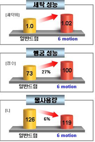 LG 트롬 6모션 성능