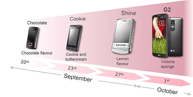 LG전자 휴대폰 타임라인 이미지