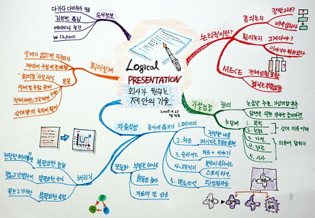 책의 내용을 마인드 맵으로 정리한 모습이다.