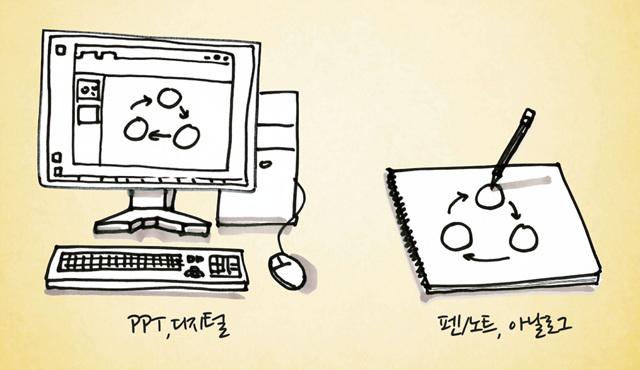 종이와 펜을 이용한 비주얼 씽킹 PPT, 디지털 펜/노트, 아날로그의 모습이다