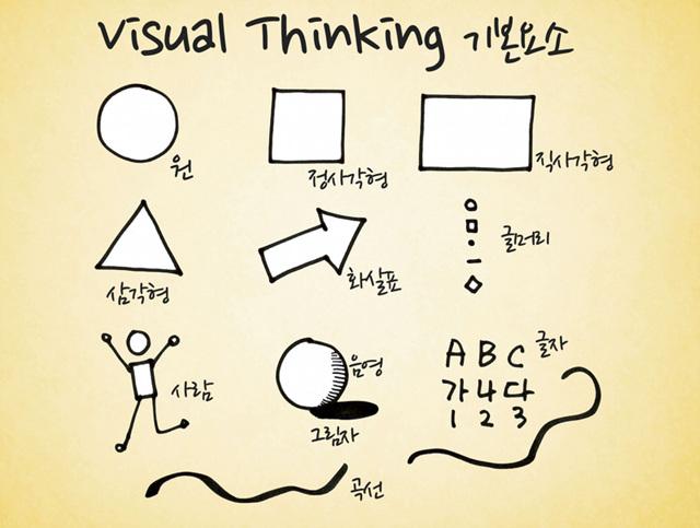 visual thinking 기본요소는 원, 정사각형, 직사각형, 삼각형, 화살표, 사람, 음영, 글자 등이다
