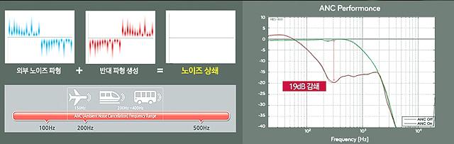 LG TONE+의 소음제거기술을 나타낸 그림으로 외부 노이즈 파형이 생기면 반대 파형을 생성해 노이즈를 상쇄시킨다는 것을 그래프로 나타내고 있다.
