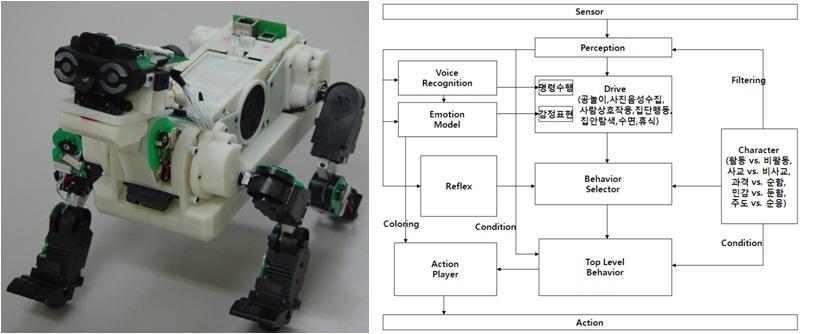 왼쪽에 엔터테인먼트 로봇 프로토의 사진이 있다. 프로토는 강아지 모양의 로봇이다. 오른쪽엔 프로토의 센서가 어떤 과정을 통해 행동을 취하는지 적혀있다.