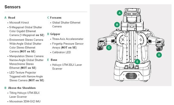 연구용 로봇 플랫폼인 PR2의 모습. 왼쪽에 PR2의 각종 센서에 대한 설명이 적혀 있고 오른쪽에 PR2 스케치 모습이 있다.
