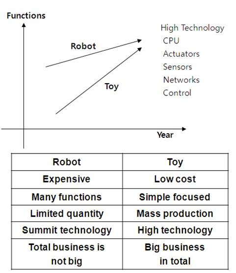 로봇과 장난감이 추구하는 가격, 기능, 생산량, 기술 등에 대한 내용을 설명하는 그래프와 표