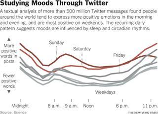 트위터 사용자의 하루 시간 별 감정 변화