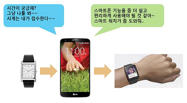 손목시계와 폰의 관계변화를 보여주는 이미지