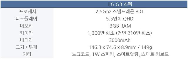 LG G3 스펙 프로세서 2.5Ghz 스냅드래곤 801, 디스플레이 5.5인치 QHD, 메모리 3GB RAM, 카메라 1,300만 화소(전면 210만 화소), 배터리 3000mAh, 크기/무게 146.3 x 74.6 x 8.9mm /149g, 기타 노트코드, 1W 스피커, 스마트알림, 스마트키보드