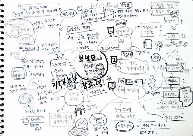 손으로 스케치북에 그린 마인드맵 강의 준비
