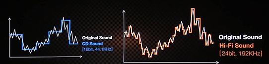 CD음원과 hi-Fi 음원의 차이를 그래프로 나타낸 모습
