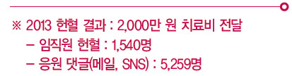 소셜응원_2013 헌혈결과 : 2000만원 치료비 전달, 임직원 헌혈 : 1540명, 응원댓글 : 5259명