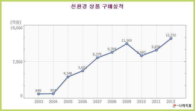친환경 상품 구매실적 그래프. 매년 상승하고 있다.