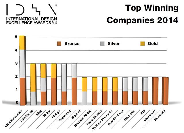 2014 어워드에서 금, 은 동매달을 LG가 휩쓴 것을 보여주는 그래프
