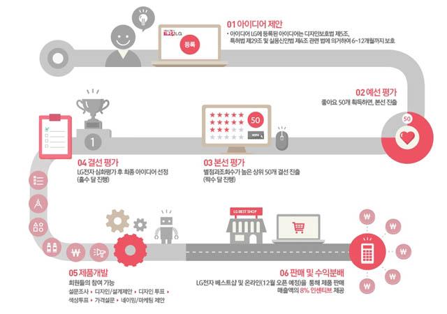 '아이디어LG'진행과정 도식표 입니다.