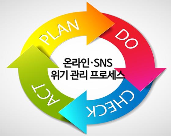 온라인∙SNS 위기 관리 프로세스. PLAN→ DO →CHECK → ACT이 반복되고 있다.