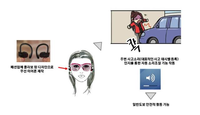 주변 위험 소리를 감지하는 기능을 가진 '패션 안전 무선 이어폰(가칭)' 이미지 입니다.