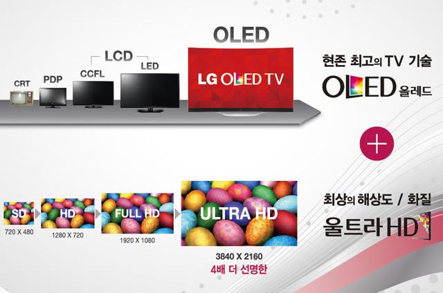 LG TV의 발전사. TV 기술이 CRT->PDP->CCFL->LED->OLED 로 발전하고 있다. 현존 최고의 tv기술 OLED 올레드 문구가 보인다. 화질 기술이 SD->HD->FULL HD->ULTRA HDFH로 발전하고 있다. 최상의 해상도/화질 울트라HD 문구가 보인다.