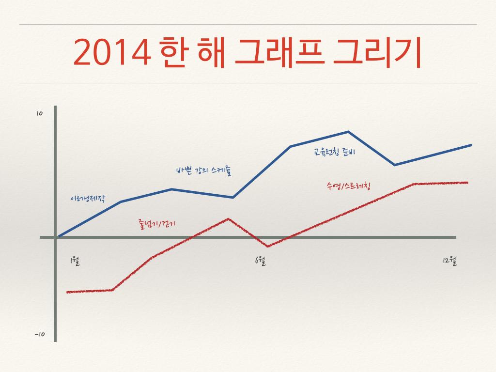 2014년 한 해 그래프 그리기