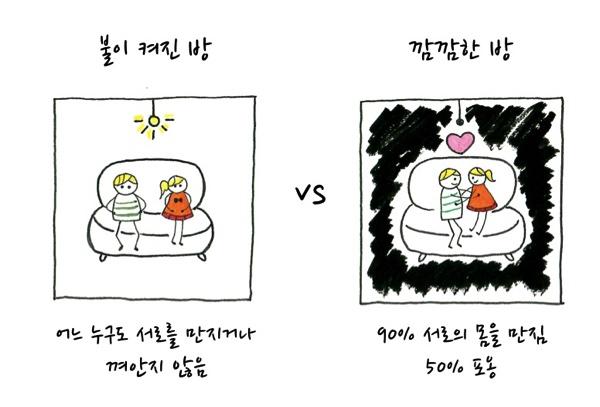 불이 켜진 방에서는 어느 누구도 서로를 만지거나 껴안지 않음 VS 깜깜한 방에서는 90% 서로의 몸을 만짐. 50% 포옹