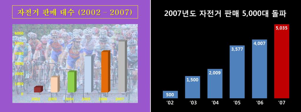 SNR을 높여 본질에 집중하기. 2002~2007년의 자전거 판매 대수를 정리한 그래프(좌), 2007년도 자전거 판매 5,000대 돌파 그래프(우)