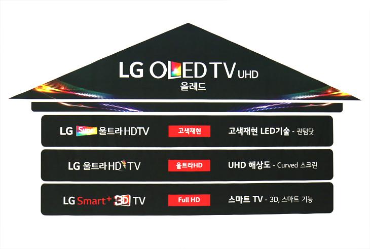 2015 LG TV신제품 라인업 이미지. (하단) LG 스마트 3D TV는 Full HD 기능으로 3D, 스마트 기능이 특징이다. (중간) LG 울트라 HD TV는 UHD 해상도와 곡면 스크린이 특징이다. (상단) LG 스마트 울트라 HDTV는 고색재현 LED 기술을 차용했다. (최상단) LG 올레드 TV UHD