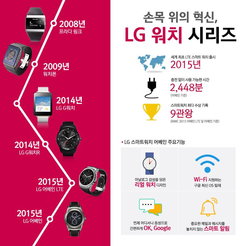 손목 위의 혁신, LG 워치 시리즈를 나타낸 인포그래픽