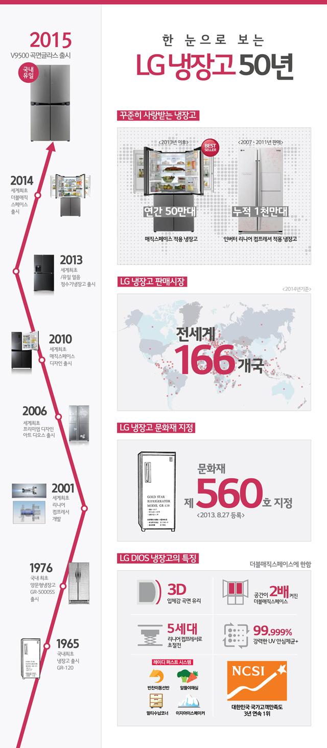 냉장고 사업 50년 발자취를 담은 인포그래픽 입니다.