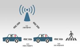 차량과 모든 개체 간 통신을 LTE기술로 연결하는 시나리오 이미지 입니다.